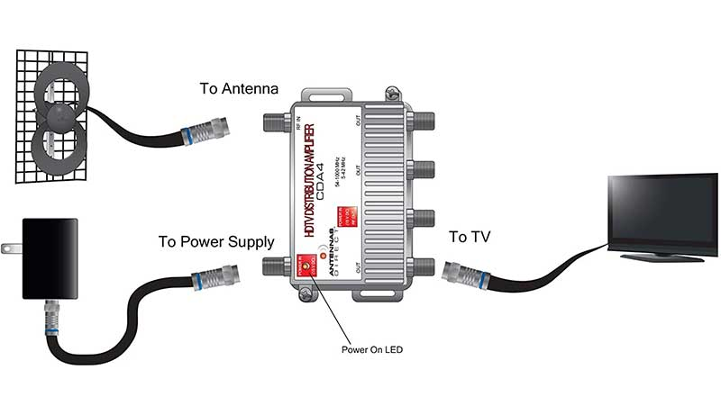 Best Antenna Amplifier